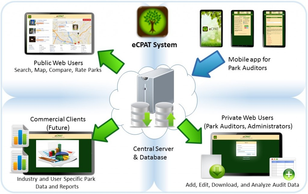 Electronic Community Park Audit Tool Ecpat Project